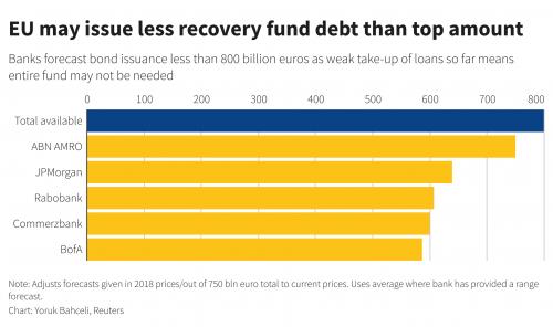 "Analysis: As EU preps debut recovery bond, a reality check for ""safe asset"" hopes"