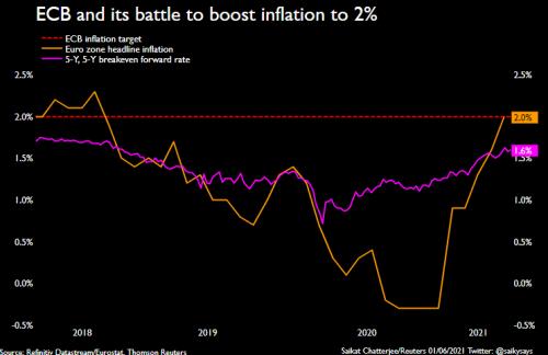 Stocks back near record highs on dovish ECB bets