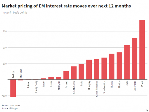 For most emerging market central banks, the only way is up