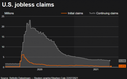 U.S. weekly jobless claims increase to two-month high; trend still low